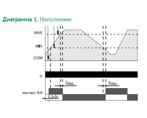 Реле контроля уровня жидкости PZ-818 на Din-рейку  (без датчика). Схема подключения