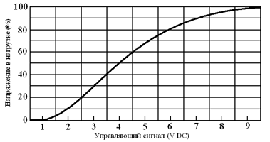 Таблица GDHхххххVA